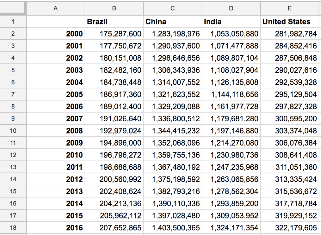 Spreadsheet of population numbers for 4 most populous countries, with lots of numbers
